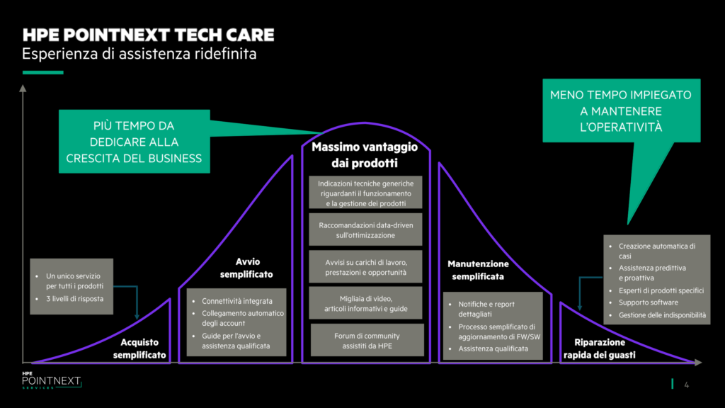 HPE Pointnext Tech Care